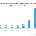 Wykres dnia BIK – szkodowość kredytów mieszkaniowych w zależności od kwoty kredytu