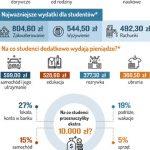 70 proc. Polaków terminowo płaci raty i rachunki